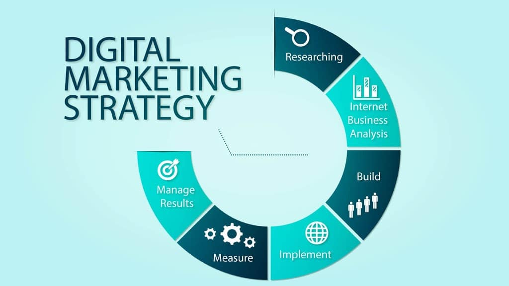 Reason to know digital marketing strategies in 2020