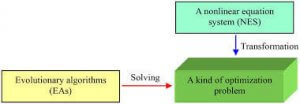 Read more about the article Solution of Nonlinear Equations Using C Programming – Numerical Method