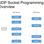 UDP socket programming in C